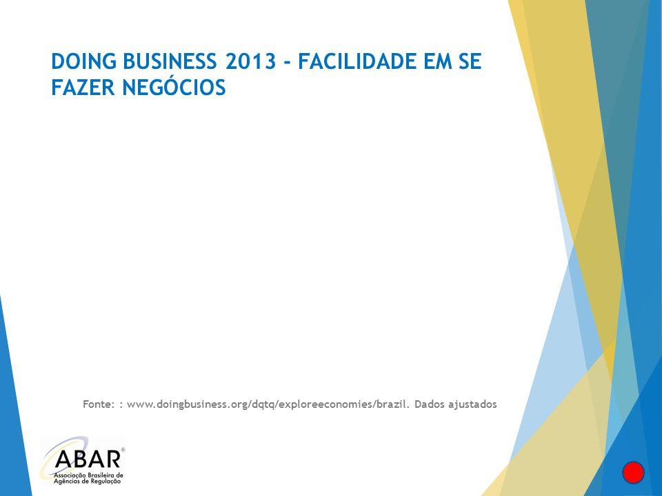 DOING BUSINESS 2013 - FACILIDADE EM SE FAZER NEGÓCIOS Fonte: : www.doingbusiness.org/dqtq/exploreeconomies/brazil. Dados ajustados