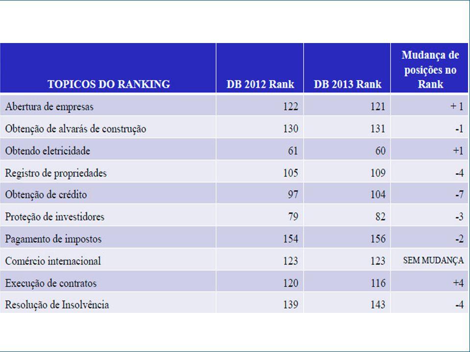 PROBLEMA: EXCESSO DE NORMAS Normas legais e regulatórias adotadas no Brasil entre 1988 e 2012 Source: Ibpt, 2012