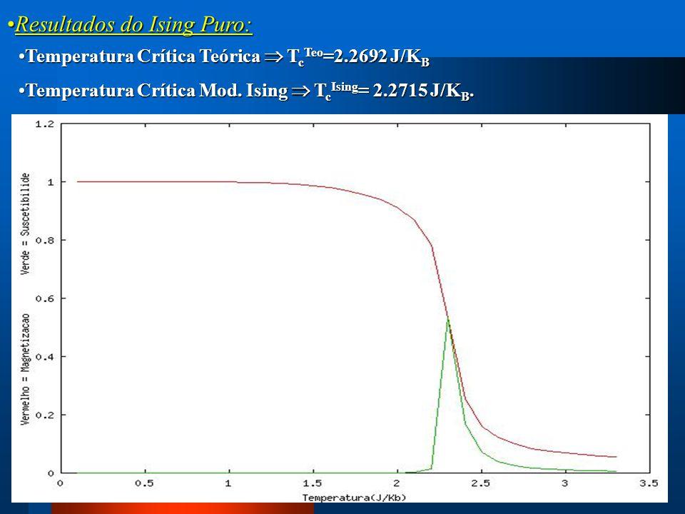 Resultados do Ising Puro:Resultados do Ising Puro: Temperatura Crítica Teórica  T c Teo =2.2692 J/K BTemperatura Crítica Teórica  T c Teo =2.2692 J/