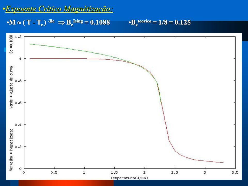 Expoente Crítico Magnétização:Expoente Crítico Magnétização: M  ( T - T c ) -Bc  B c Ising = 0.1088M  ( T - T c ) -Bc  B c Ising = 0.1088 B c teor