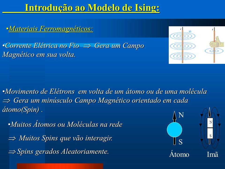 Introdução ao Modelo de Ising: Corrente Elétrica no Fio  Gera um Campo Magnético em sua volta.Corrente Elétrica no Fio  Gera um Campo Magnético em s