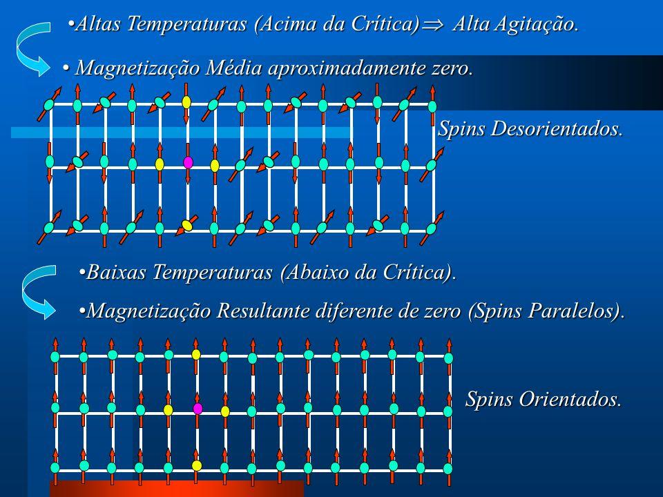 Magnetização Resultante diferente de zero (Spins Paralelos).Magnetização Resultante diferente de zero (Spins Paralelos). Spins Orientados. Magnetizaçã