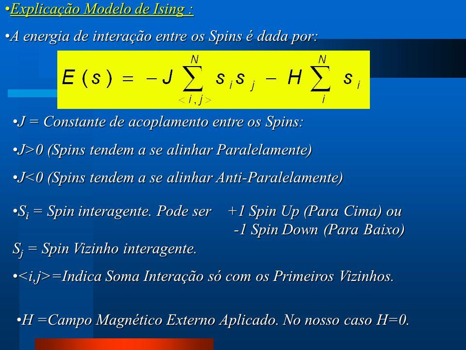 A energia de interação entre os Spins é dada por:A energia de interação entre os Spins é dada por: Explicação Modelo de Ising :Explicação Modelo de Is
