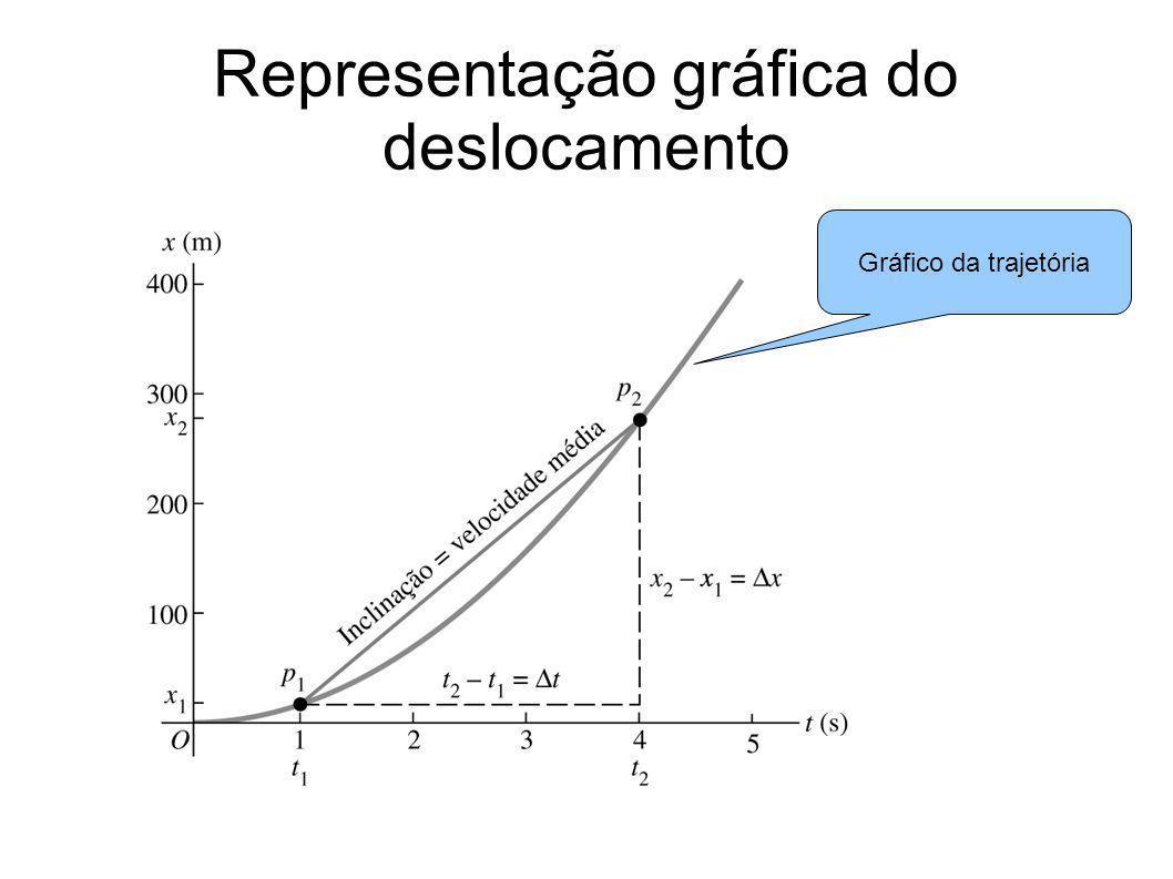 Representação gráfica do deslocamento Gráfico da trajetória