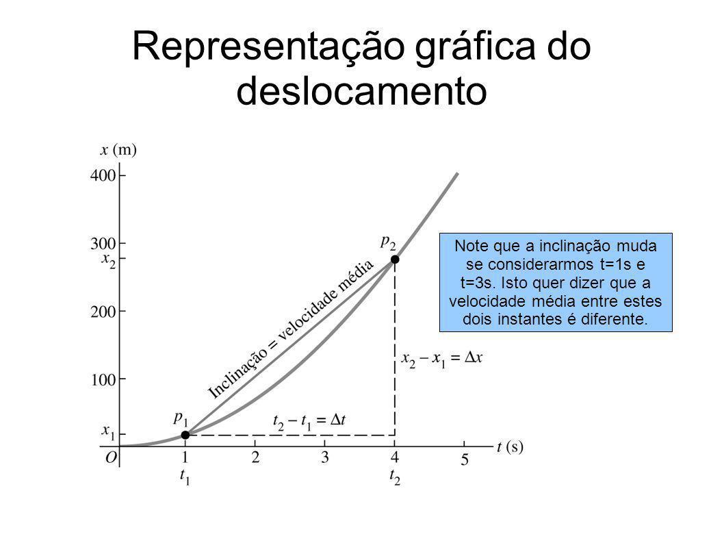 Representação gráfica do deslocamento Note que a inclinação muda se considerarmos t=1s e t=3s. Isto quer dizer que a velocidade média entre estes dois