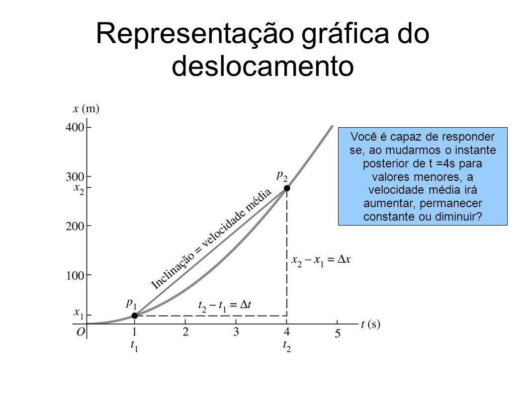 Representação gráfica do deslocamento Você é capaz de responder se, ao mudarmos o instante posterior de t =4s para valores menores, a velocidade média irá aumentar, permanecer constante ou diminuir?