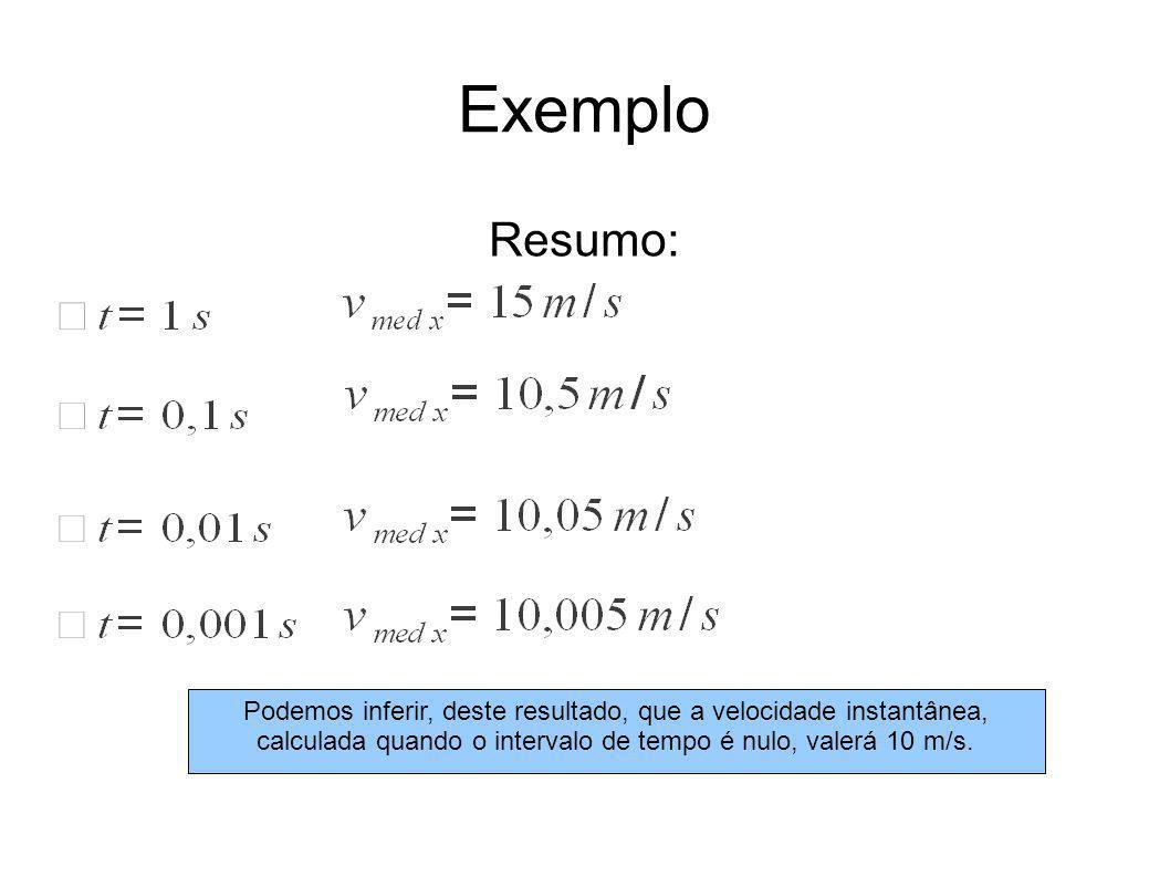 Exemplo Resumo: Podemos inferir, deste resultado, que a velocidade instantânea, calculada quando o intervalo de tempo é nulo, valerá 10 m/s.