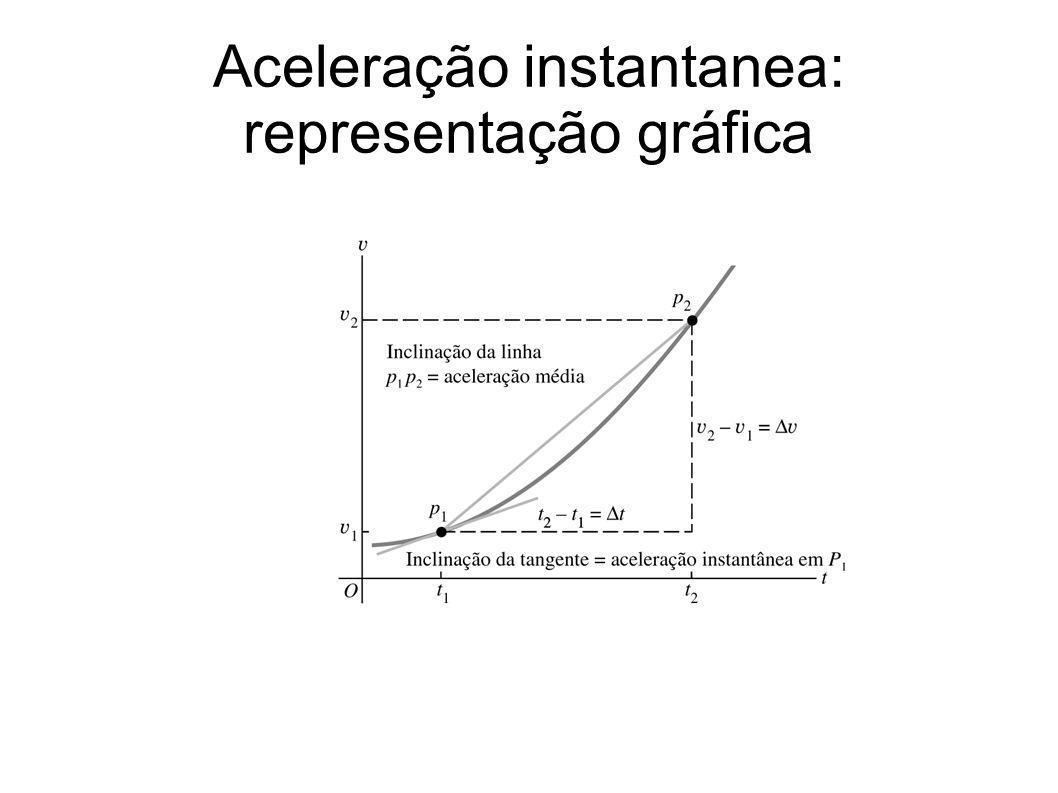 Aceleração instantanea: representação gráfica