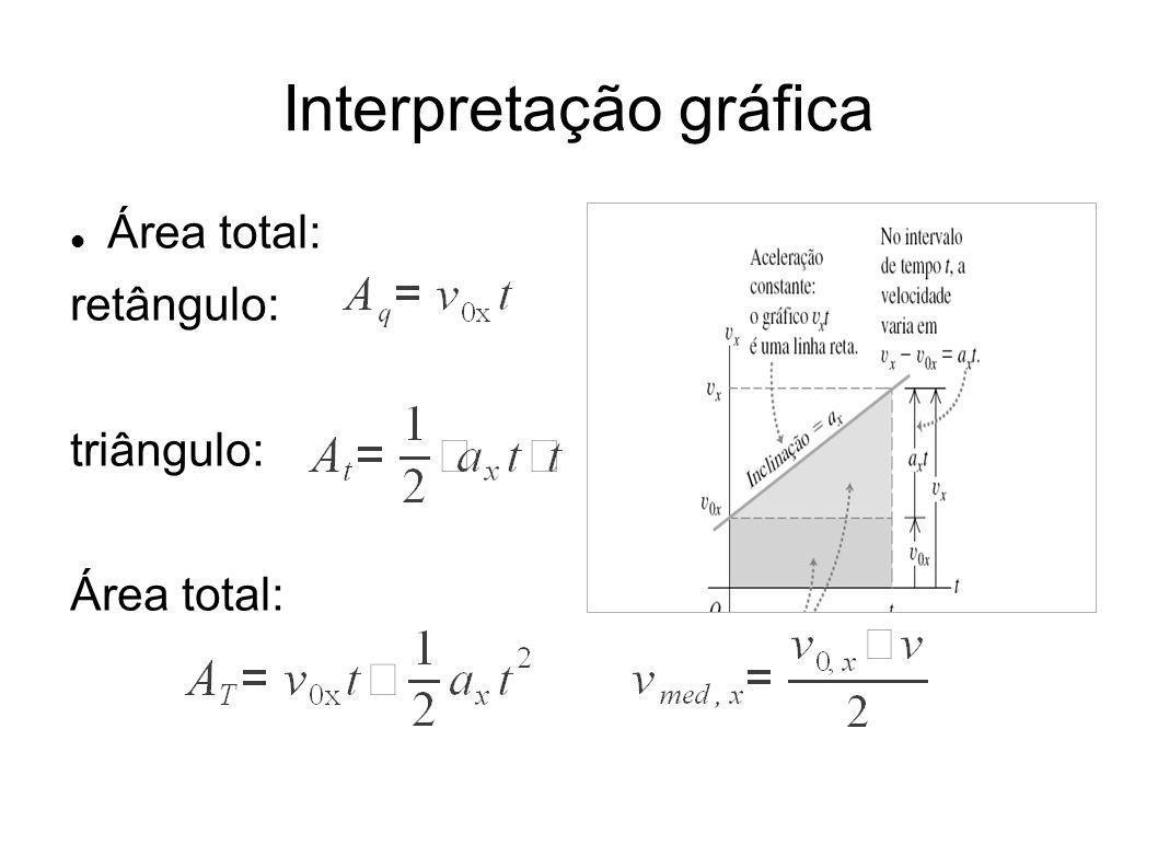 Interpretação gráfica Área total: retângulo: triângulo: Área total: