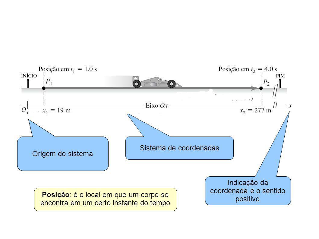 Sistema de coordenadas Origem do sistema Indicação da coordenada e o sentido positivo Posição: é o local em que um corpo se encontra em um certo instante do tempo