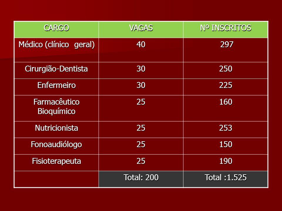 CARGOVAGAS Nº INSCRITOS Médico (clínico geral) 40 297 297 Cirurgião-Dentista30250 Enfermeiro30225 Farmacêutico Bioquímico 25160 Nutricionista25253 Fon