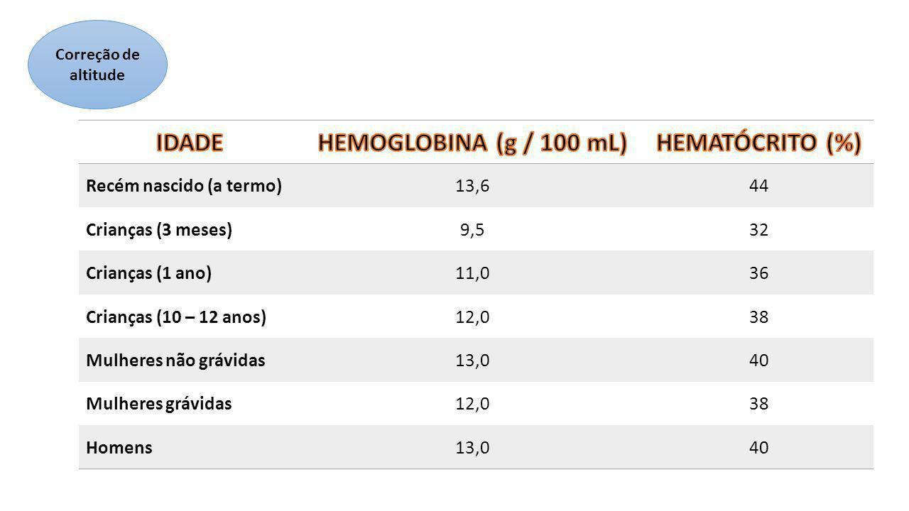 CLASSIFICAÇÃO MORFOLÓGICA MACROCÍTICAS NORMOCRÔMICAS NORMOCÍTICAS NORMOCRÔMICAS MICROCÍTICAS HIPOCRÔMICAS CLASSIFICAÇÃO FISIOPATOLÓGICA Anemia por perda aguda ou crônica de sangue Anemia por diminuição da produção dos eritrócitos Anemia por aumento da destruição dos eritrócitos Alterações: Síntese da hemoglobina Síntese do DNA Célula mãe hemopoiética VCMHCM