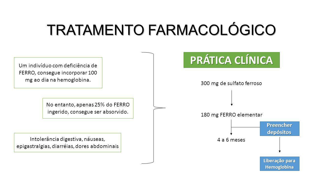 TRATAMENTO FARMACOLÓGICO Um indivíduo com deficiência de FERRO, consegue incorporar 100 mg ao dia na hemoglobina. No entanto, apenas 25% do FERRO inge