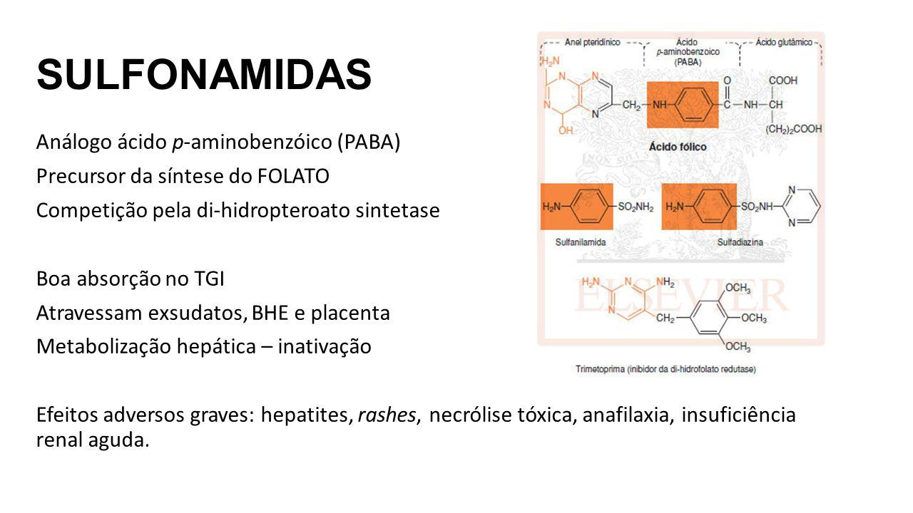 SULFONAMIDAS Análogo ácido p-aminobenzóico (PABA) Precursor da síntese do FOLATO Competição pela di-hidropteroato sintetase Boa absorção no TGI Atravessam exsudatos, BHE e placenta Metabolização hepática – inativação Efeitos adversos graves: hepatites, rashes, necrólise tóxica, anafilaxia, insuficiência renal aguda.