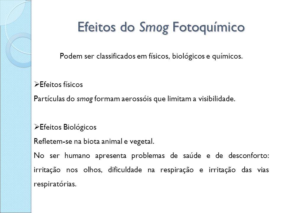 Efeitos do Smog Fotoquímico Podem ser classificados em físicos, biológicos e químicos.  Efeitos físicos Partículas do smog formam aerossóis que limit