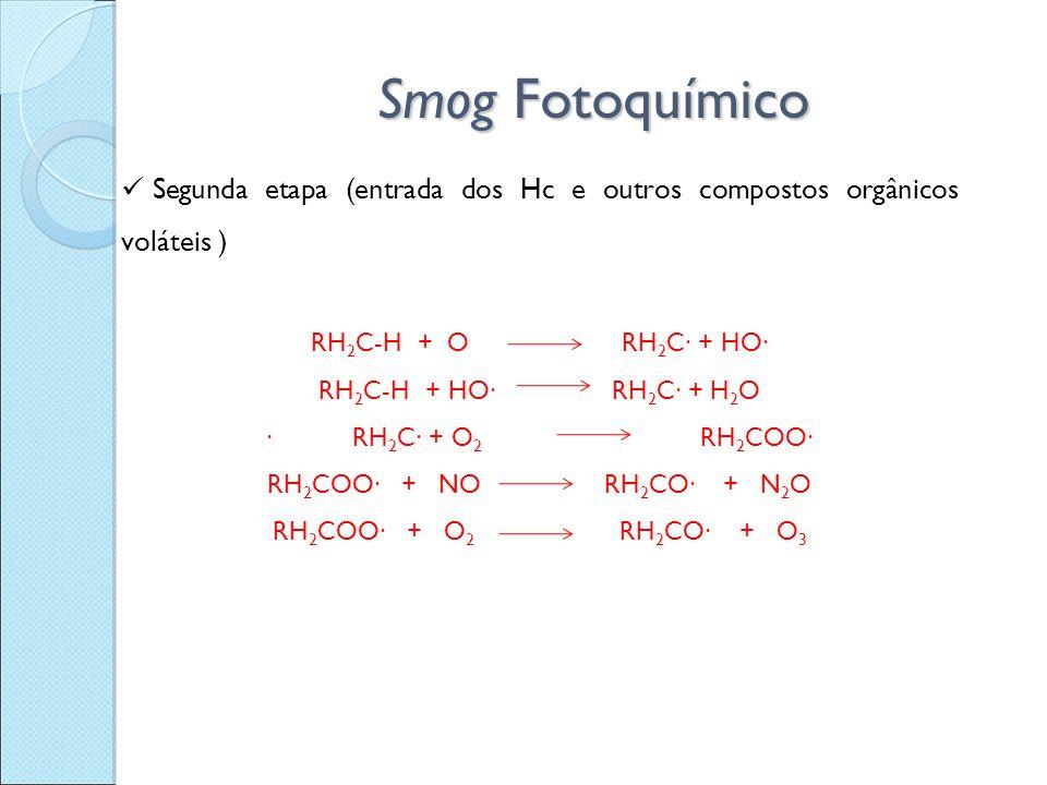 Smog Fotoquímico Segunda etapa (entrada dos Hc e outros compostos orgânicos voláteis ) RH 2 C-H + O RH 2 C∙ + HO∙ RH 2 C-H + HO∙ RH 2 C∙ + H 2 O ∙ RH