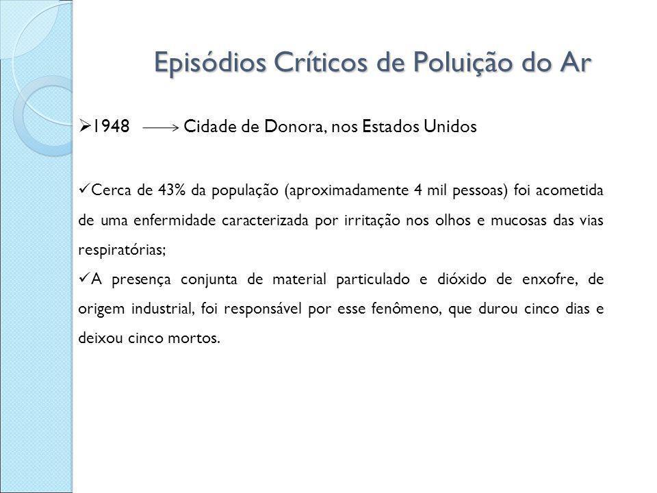 Episódios Críticos de Poluição do Ar  1948 Cidade de Donora, nos Estados Unidos Cerca de 43% da população (aproximadamente 4 mil pessoas) foi acometi