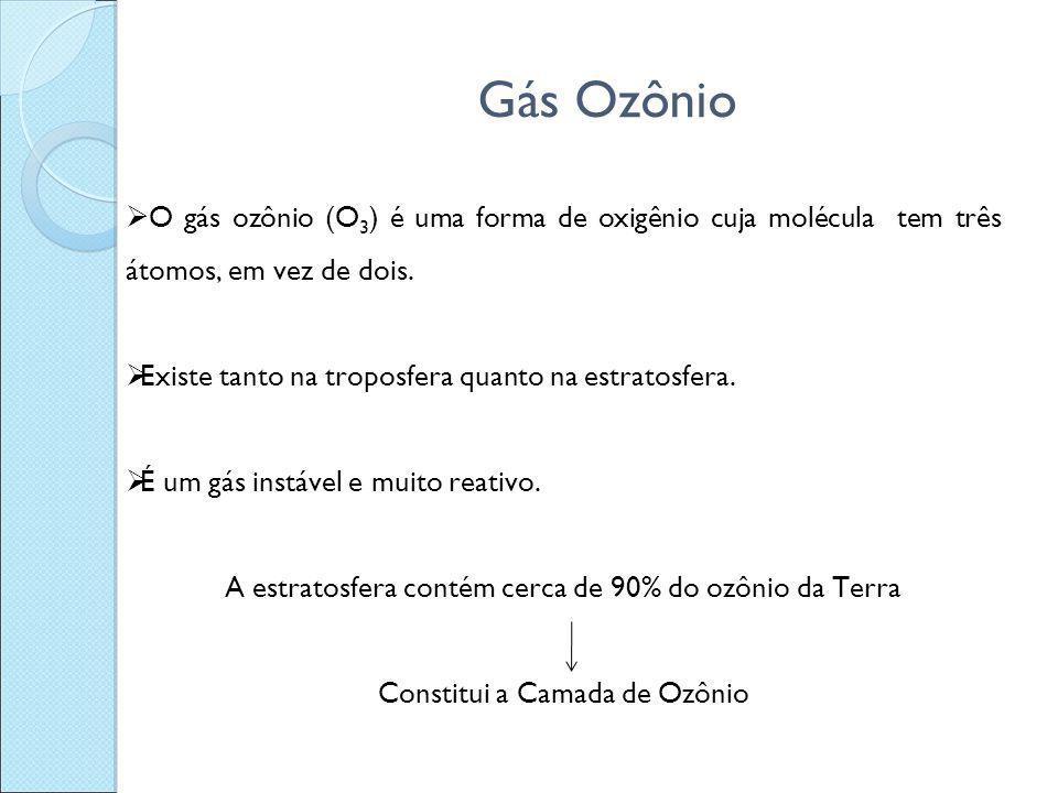 Gás Ozônio  O gás ozônio (O 3 ) é uma forma de oxigênio cuja molécula tem três átomos, em vez de dois.  Existe tanto na troposfera quanto na estrato