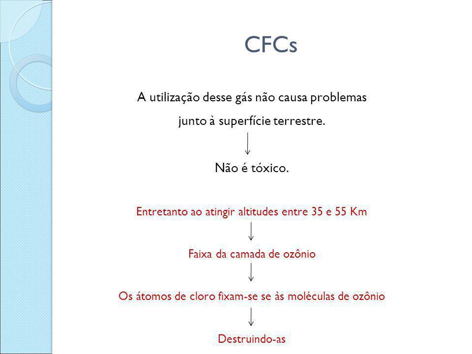 CFCs A utilização desse gás não causa problemas junto à superfície terrestre. Não é tóxico. Entretanto ao atingir altitudes entre 35 e 55 Km Faixa da