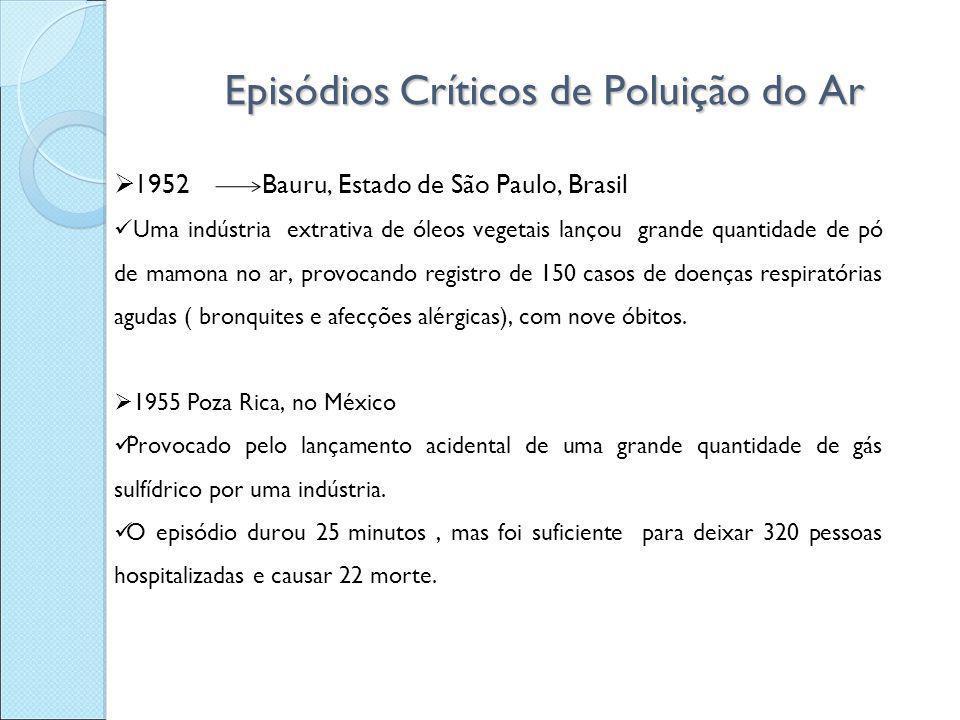 Episódios Críticos de Poluição do Ar  1952 Bauru, Estado de São Paulo, Brasil Uma indústria extrativa de óleos vegetais lançou grande quantidade de p