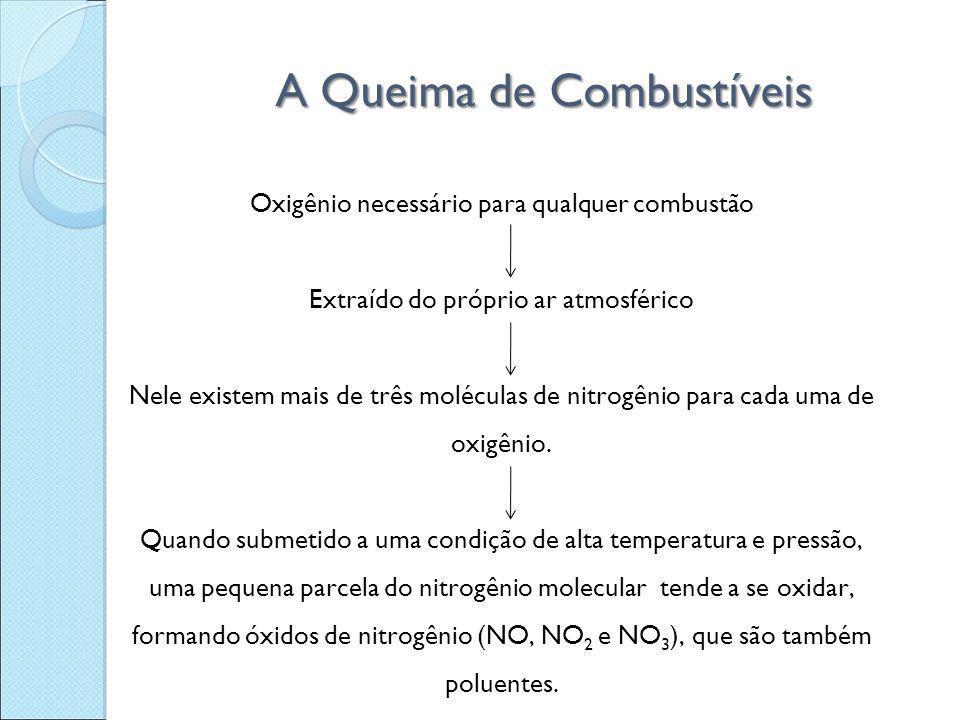 A Queima de Combustíveis Oxigênio necessário para qualquer combustão Extraído do próprio ar atmosférico Nele existem mais de três moléculas de nitrogê