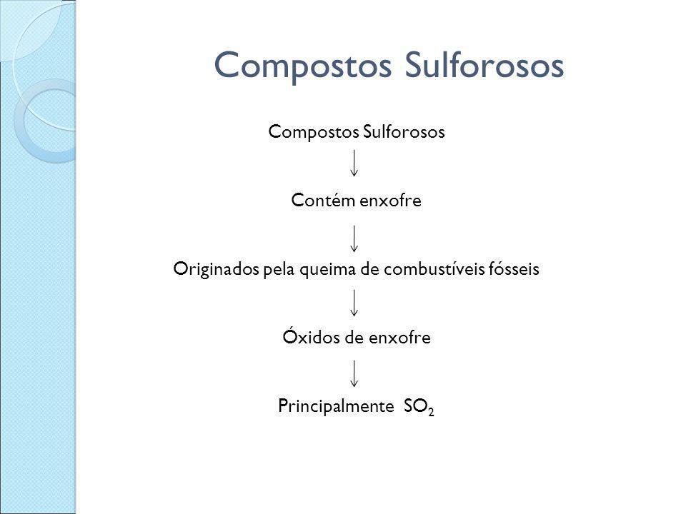 Compostos Sulforosos Contém enxofre Originados pela queima de combustíveis fósseis Óxidos de enxofre Principalmente SO 2