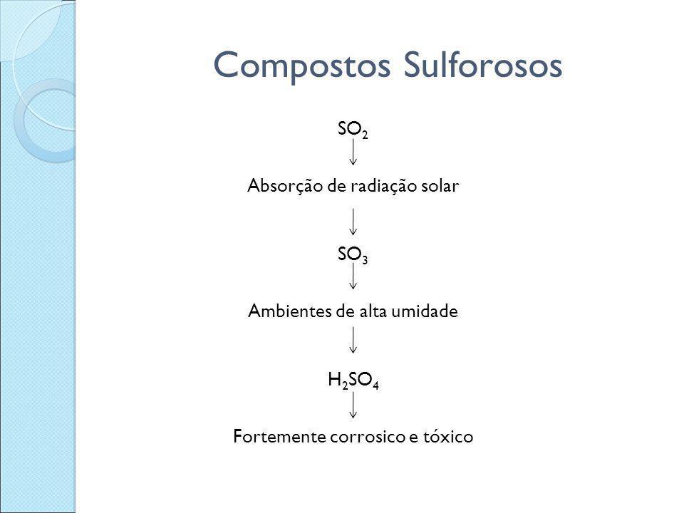 Compostos Sulforosos SO 2 Absorção de radiação solar SO 3 Ambientes de alta umidade H 2 SO 4 Fortemente corrosico e tóxico