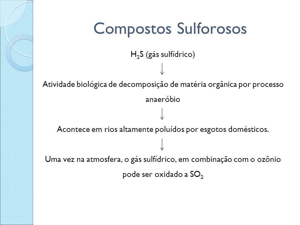 Compostos Sulforosos H 2 S (gás sulfídrico) Atividade biológica de decomposição de matéria orgânica por processo anaeróbio Acontece em rios altamente