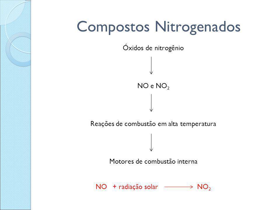 Compostos Nitrogenados Óxidos de nitrogênio NO e NO 2 Reações de combustão em alta temperatura Motores de combustão interna NO + radiação solar NO 2