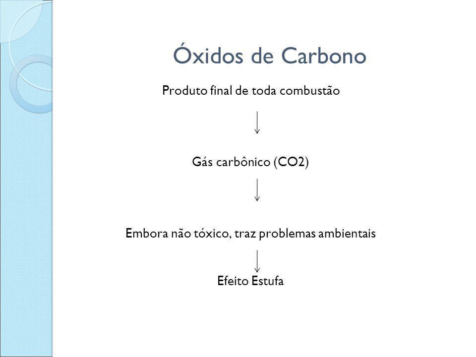Óxidos de Carbono Produto final de toda combustão Gás carbônico (CO2) Embora não tóxico, traz problemas ambientais Efeito Estufa