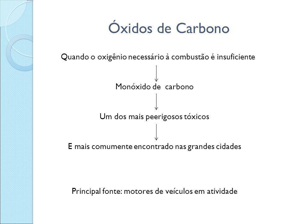 Óxidos de Carbono Quando o oxigênio necessário à combustão é insuficiente Monóxido de carbono Um dos mais peerigosos tóxicos E mais comumente encontra