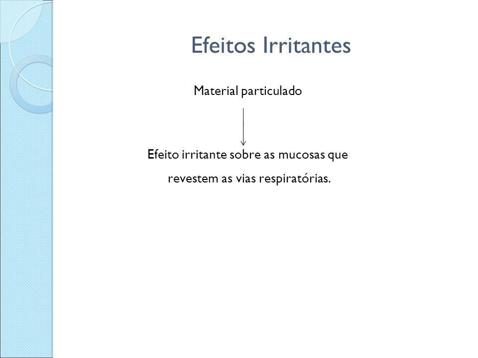 Efeitos Irritantes Material particulado Efeito irritante sobre as mucosas que revestem as vias respiratórias.