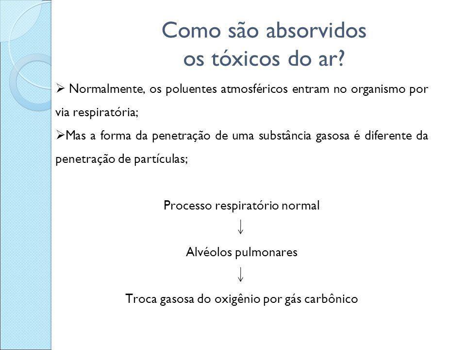 Como são absorvidos os tóxicos do ar?  Normalmente, os poluentes atmosféricos entram no organismo por via respiratória;  Mas a forma da penetração d