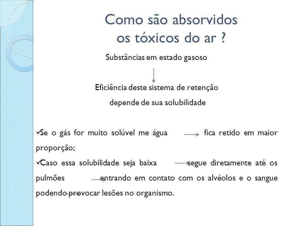 Como são absorvidos os tóxicos do ar ? Substâncias em estado gasoso Eficiência deste sistema de retenção depende de sua solubilidade Se o gás for muit