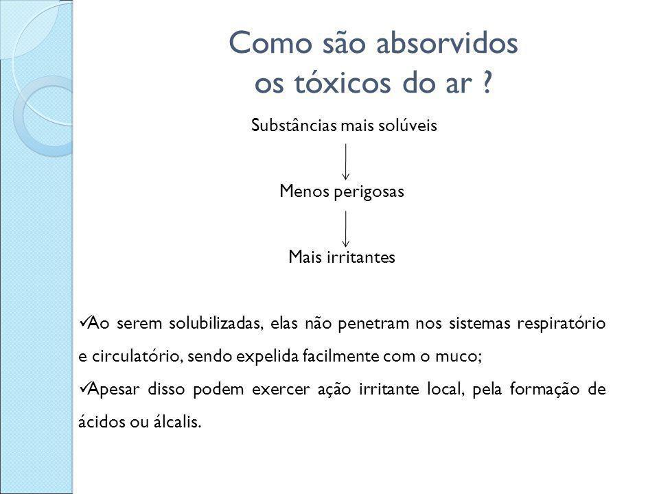 Como são absorvidos os tóxicos do ar ? Substâncias mais solúveis Menos perigosas Mais irritantes Ao serem solubilizadas, elas não penetram nos sistema