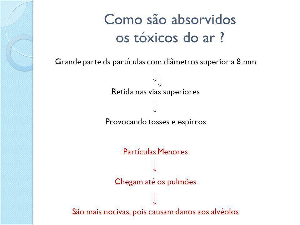 Como são absorvidos os tóxicos do ar ? Grande parte ds partículas com diâmetros superior a 8 mm Retida nas vias superiores Provocando tosses e espirro