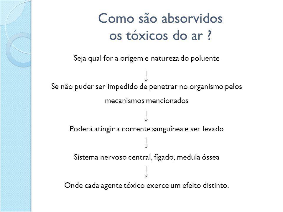 Como são absorvidos os tóxicos do ar ? Seja qual for a origem e natureza do poluente Se não puder ser impedido de penetrar no organismo pelos mecanism