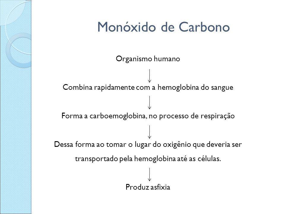 Monóxido de Carbono Organismo humano Combina rapidamente com a hemoglobina do sangue Forma a carboemoglobina, no processo de respiração Dessa forma ao