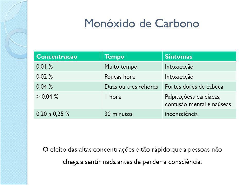 Monóxido de Carbono ConcentracaoTempoSintomas 0,01 %Muito tempoIntoxicação 0,02 %Poucas horaIntoxicação 0,04 %Duas ou tres rehorasFortes dores de cabe