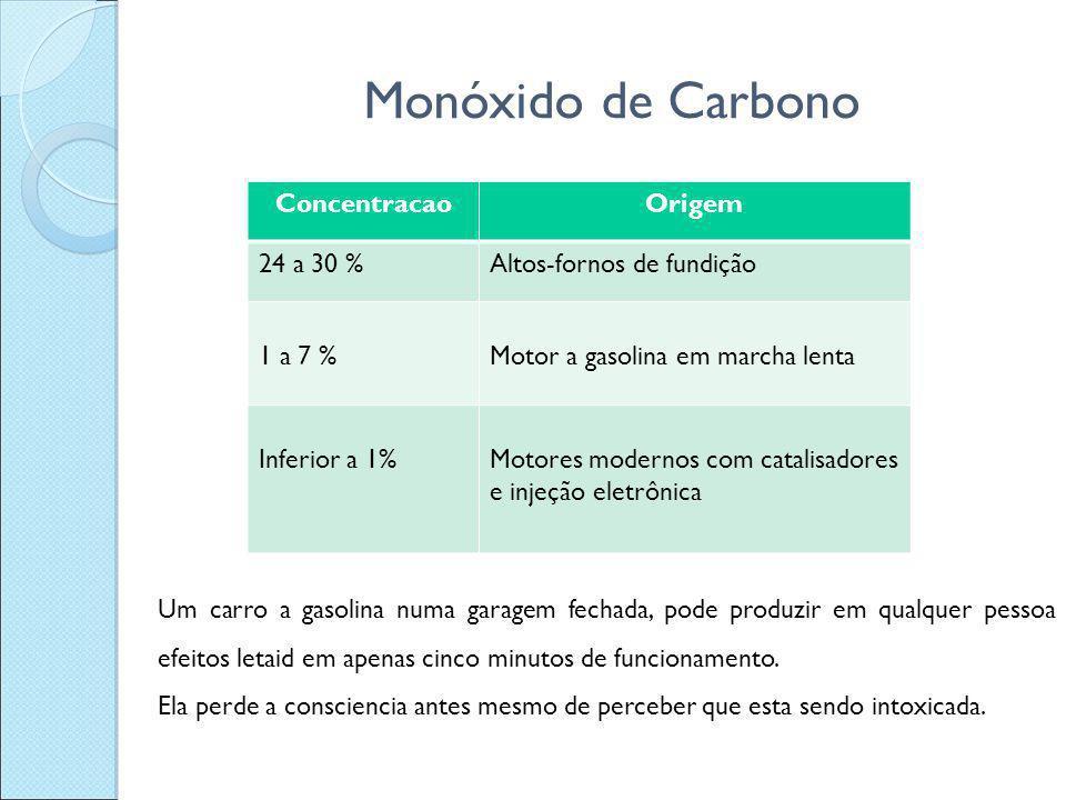 Monóxido de Carbono ConcentracaoOrigem 24 a 30 %Altos-fornos de fundição 1 a 7 %Motor a gasolina em marcha lenta Inferior a 1%Motores modernos com cat