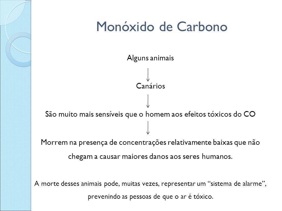 Monóxido de Carbono Alguns animais Canários São muito mais sensíveis que o homem aos efeitos tóxicos do CO Morrem na presença de concentrações relativ