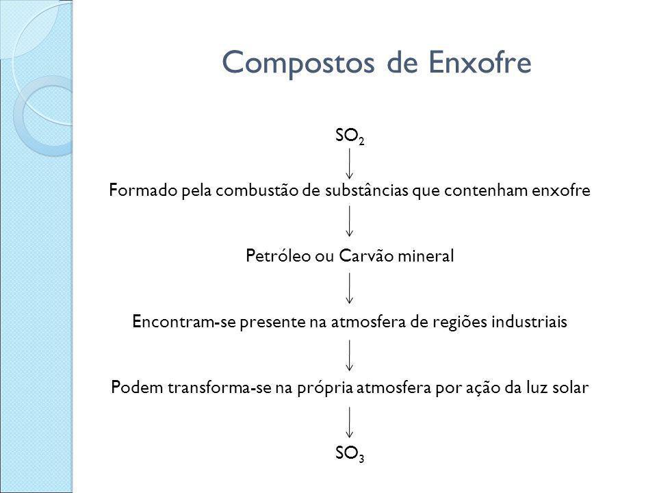 Compostos de Enxofre SO 2 Formado pela combustão de substâncias que contenham enxofre Petróleo ou Carvão mineral Encontram-se presente na atmosfera de