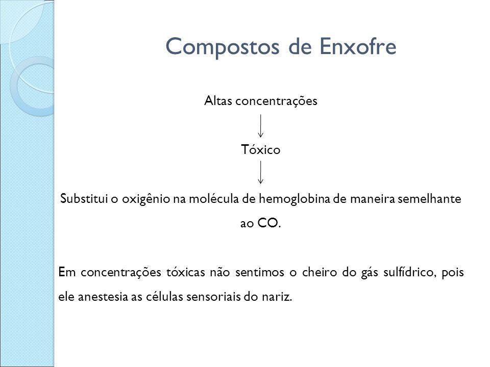 Compostos de Enxofre Altas concentrações Tóxico Substitui o oxigênio na molécula de hemoglobina de maneira semelhante ao CO. Em concentrações tóxicas