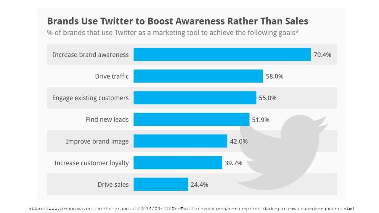 http://www.proxxima.com.br/home/social/2014/03/27/No-Twitter-vendas-nao-sao-prioridade-para-marcas-de-sucesso.html