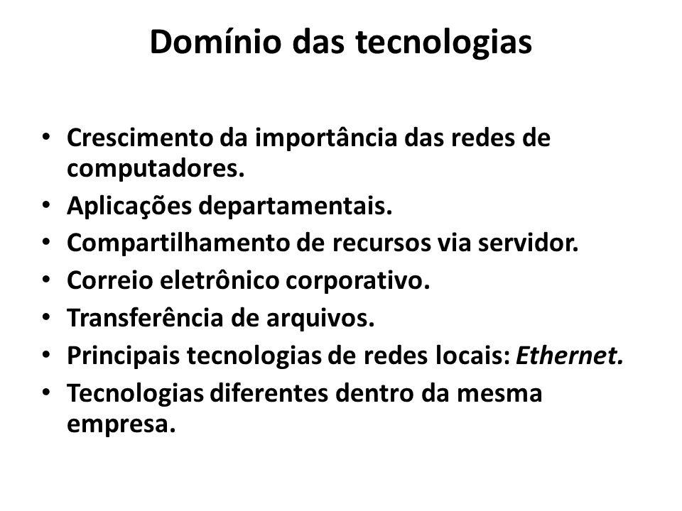 Domínio das tecnologias Crescimento da importância das redes de computadores. Aplicações departamentais. Compartilhamento de recursos via servidor. Co