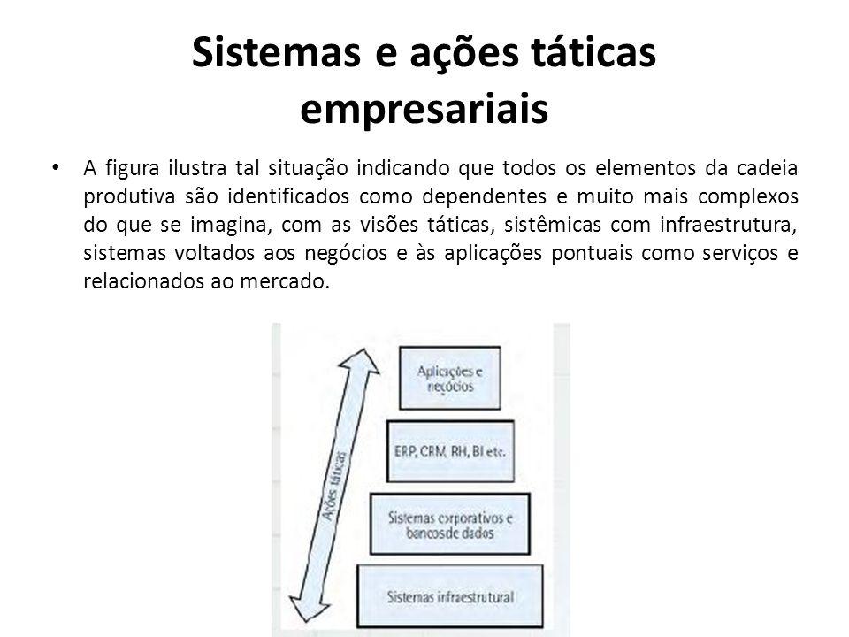 Sistemas e ações táticas empresariais A figura ilustra tal situação indicando que todos os elementos da cadeia produtiva são identificados como depend