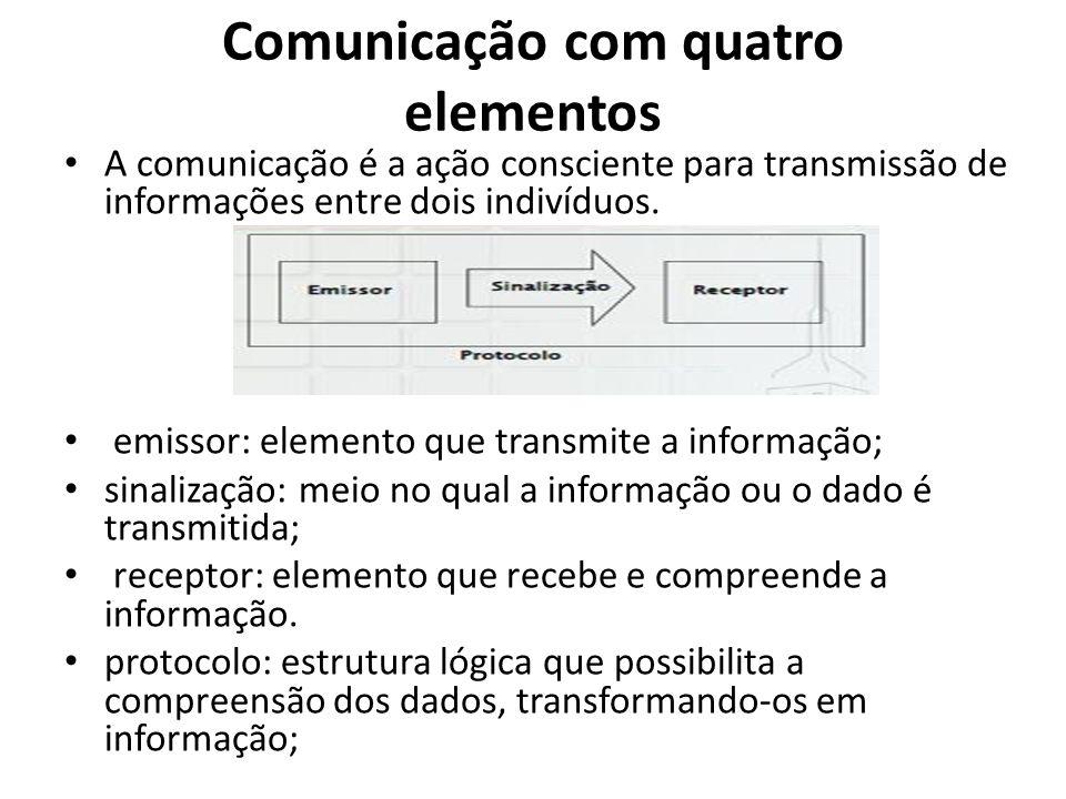 Comunicação com quatro elementos A comunicação é a ação consciente para transmissão de informações entre dois indivíduos. emissor: elemento que transm