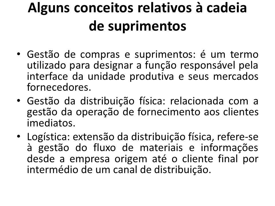 Alguns conceitos relativos à cadeia de suprimentos Gestão de compras e suprimentos: é um termo utilizado para designar a função responsável pela inter