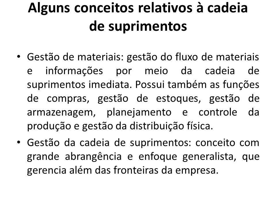 Alguns conceitos relativos à cadeia de suprimentos Gestão de materiais: gestão do fluxo de materiais e informações por meio da cadeia de suprimentos i