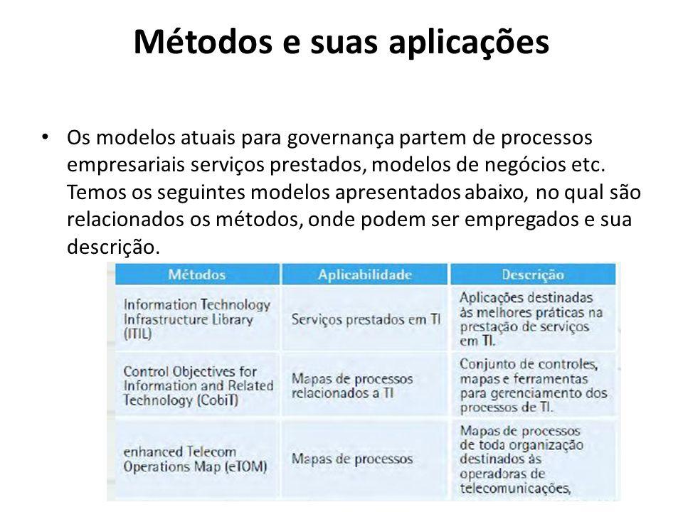 Métodos e suas aplicações Os modelos atuais para governança partem de processos empresariais serviços prestados, modelos de negócios etc. Temos os seg